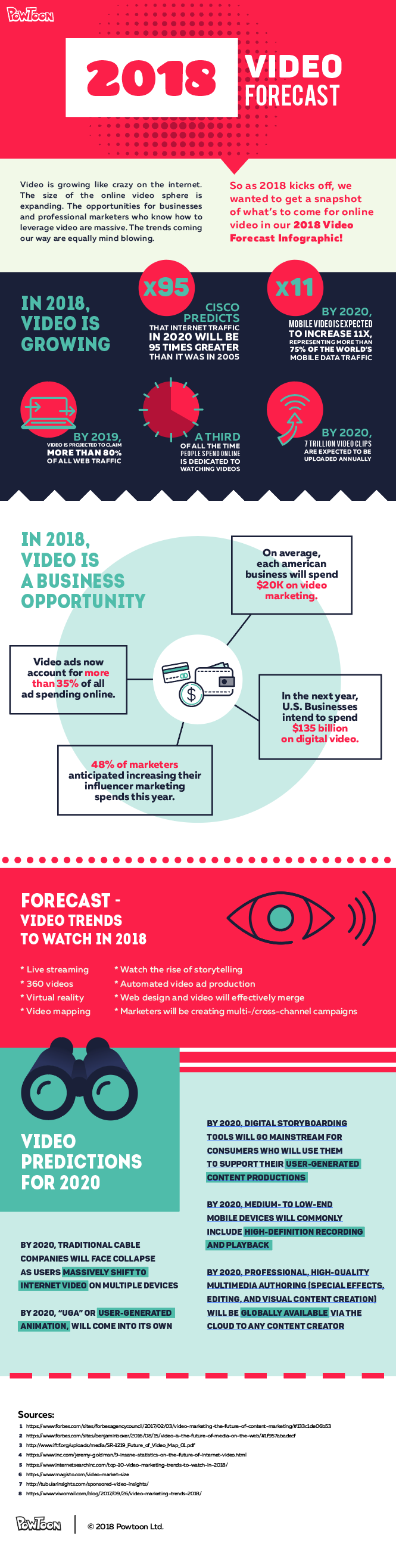 2018 Video forecast infograhpic Powtoon https://www.powtoon.com/blog/2018-video-forecast-infographic/