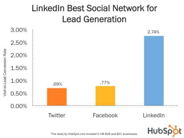 LinkedIn best social network for lead generation HubSpot graph compared to Facebook and Twitter b2b video marketing