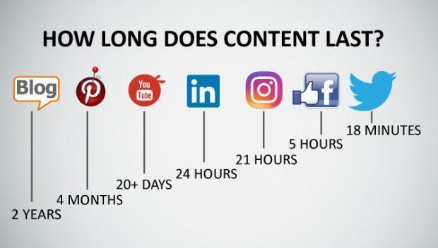content lifespan on different social platforms requires marketers to repurpose video content